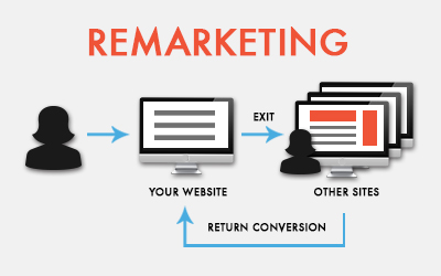 Facebook Twitter Remarketing