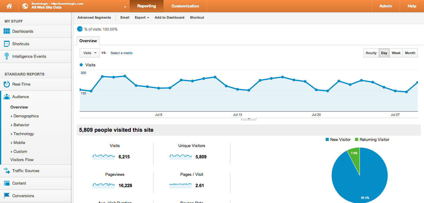 Audience - Google Analytics